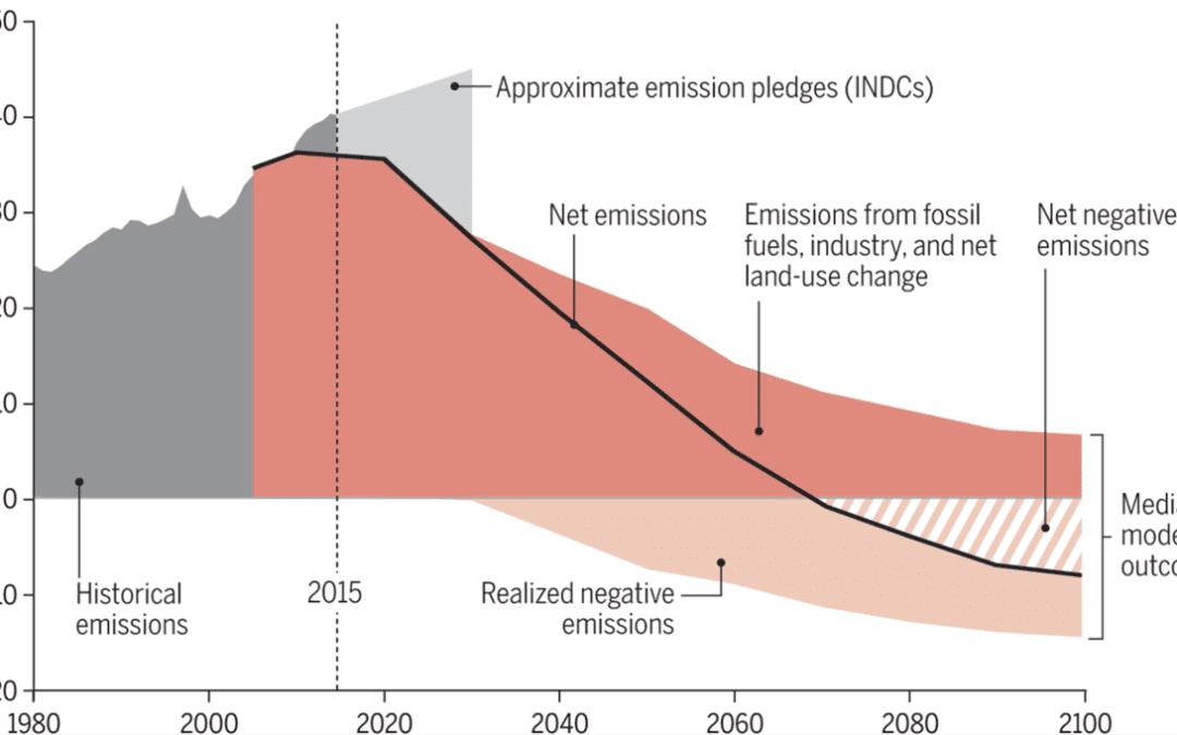 Paris means negative emissions