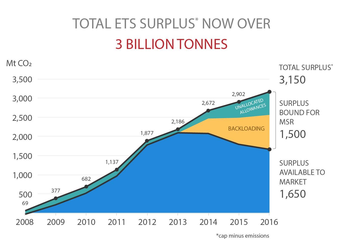 Total EU ETS surplus