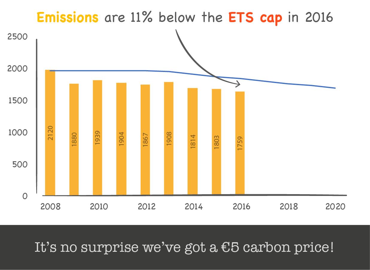 Emissions below the ETS cap