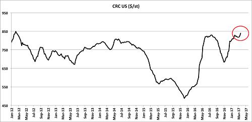 US steel prices