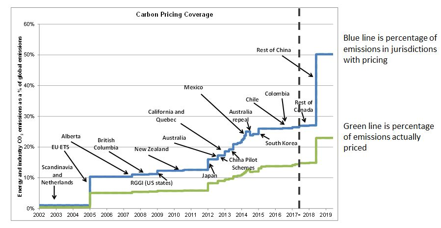 Carbon Pricing Coverage by Adam Whitmore