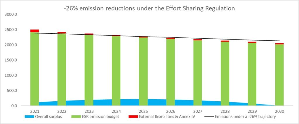 minus 26 per cent reductions under the effort sharing regulation
