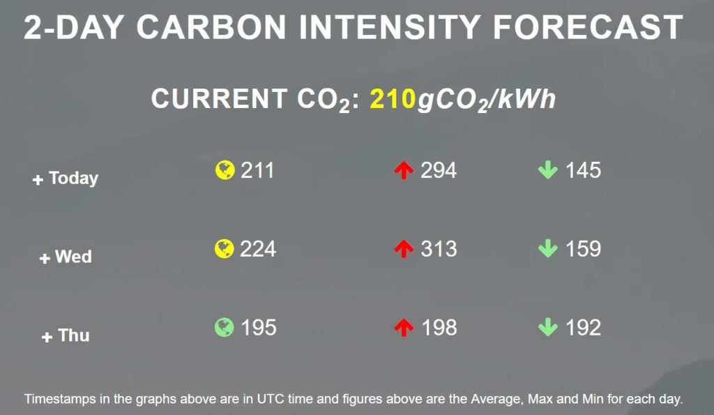 carbon intensity forecast by National Grid