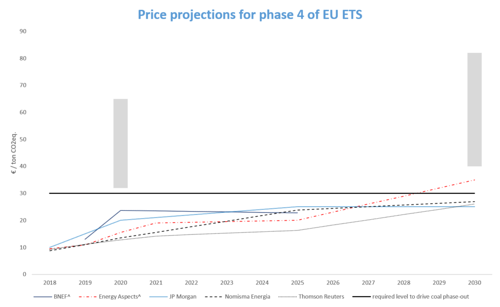 price projections for phase 4 of the eu ets