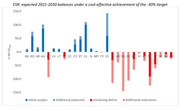 ESR balances under a cost-effective 30% target