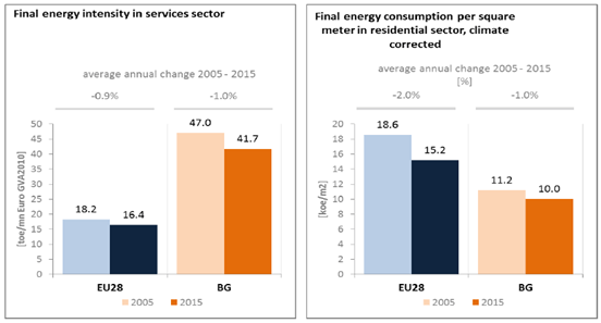 Energy performance in Bulgaria's service and residential sector