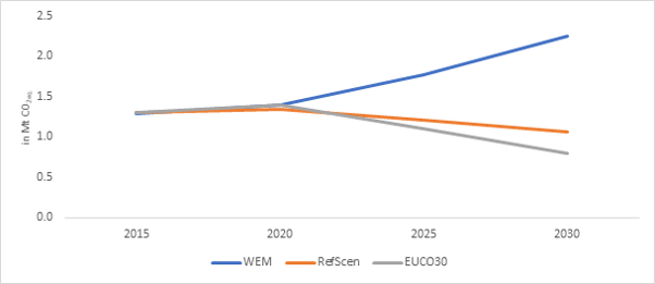 Evolution of Bulgaria's building sector emissions under different scenarios