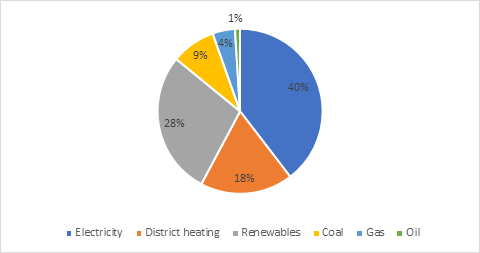 Share of heating systems in Bulgaria's residential building sector