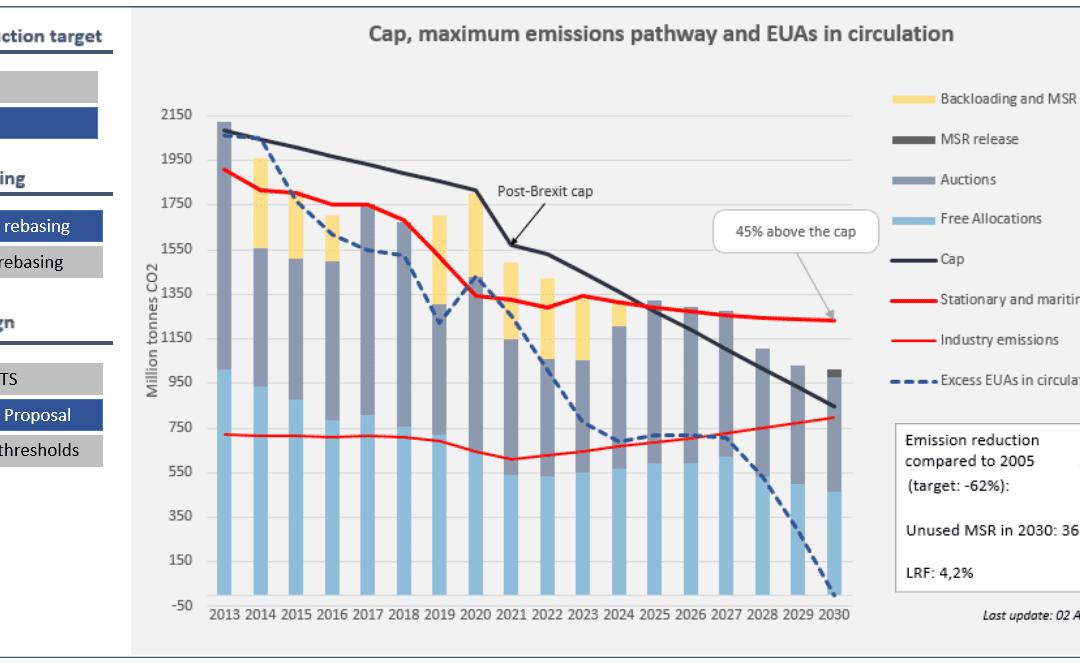 ETS reform: under the hype, a sense of déjà-vu